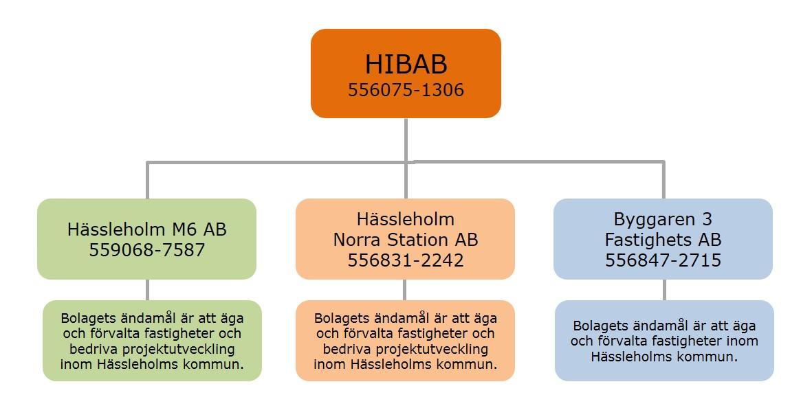 Koncernkarta över HIBAB med dotterbolag